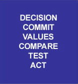 Decision, commit, values, compare, test, act